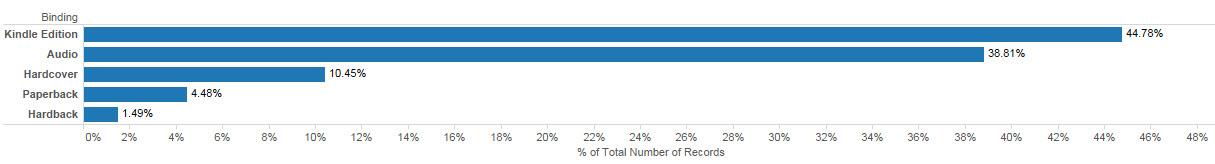 most_popular_binding